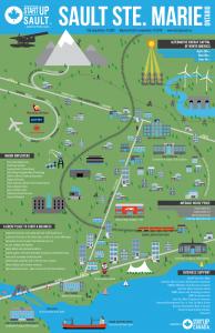 StartUp Sault Ecosystem Infograph